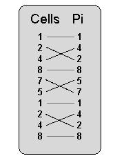 Sur la piste du code Pi … Picell2