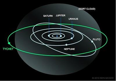 la planete la plus loin