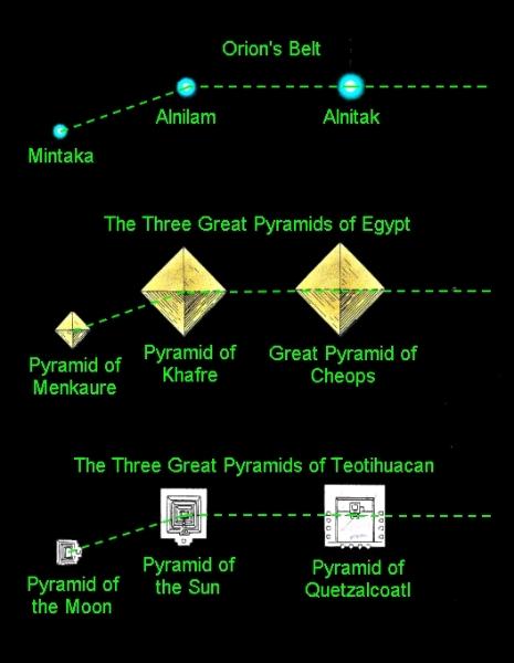 La Constellation D Orion Et L Egypte Ancienne Un Alignement Sacre